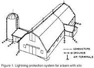 Barn Protection